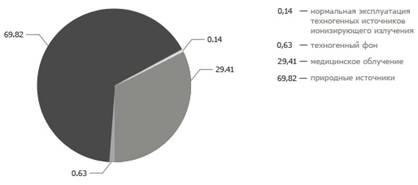 ru >> Воздействие излучения на живые организмы  излучение jpg